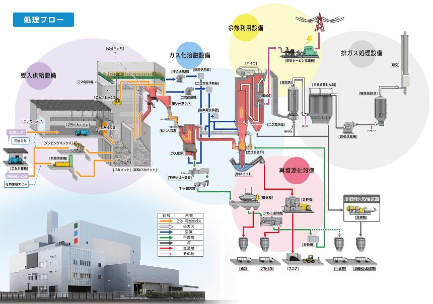 可熱ごみ処理施設フロー図